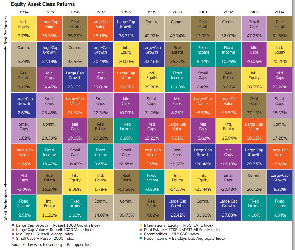 Invesco Equity Asset Class Returns 1994-2004