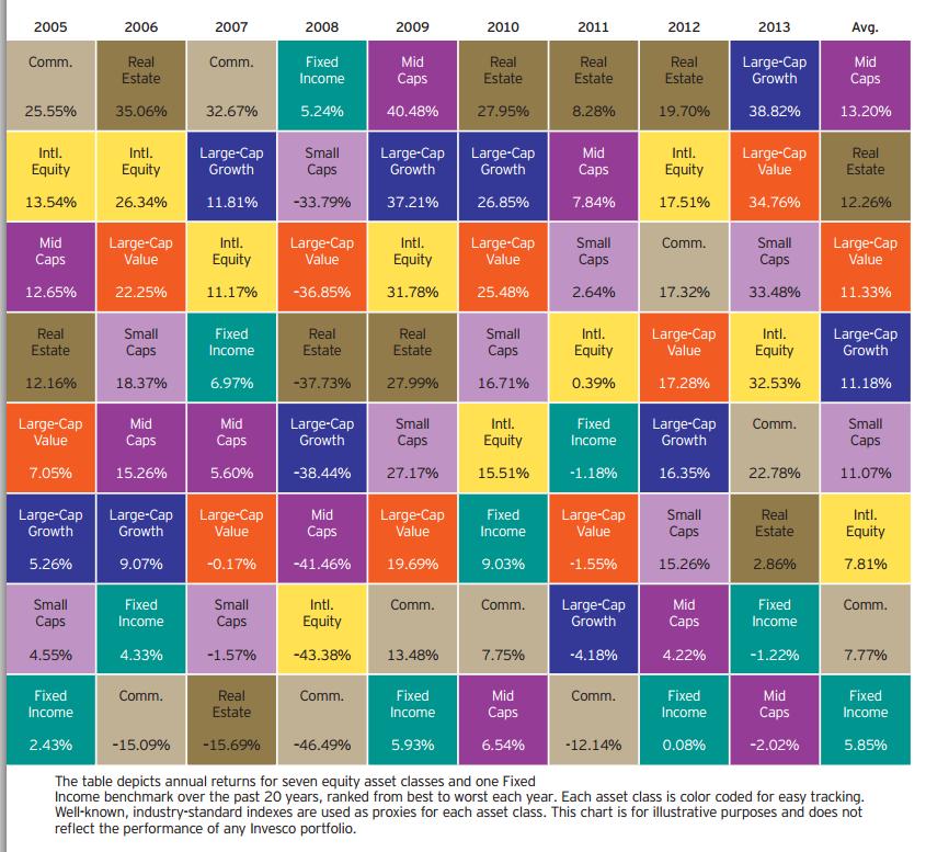 Invesco Equity Asset Class Returns 2005-2013