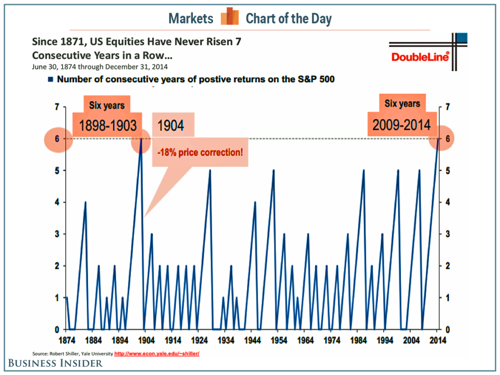 US Equities 7 years in a row